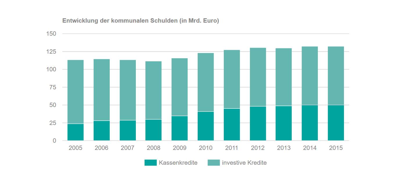 Entwicklung der kommunalen Schulden (in Mrd. Euro)