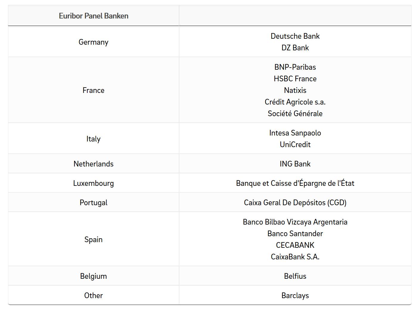 Euribor Panel Banken
