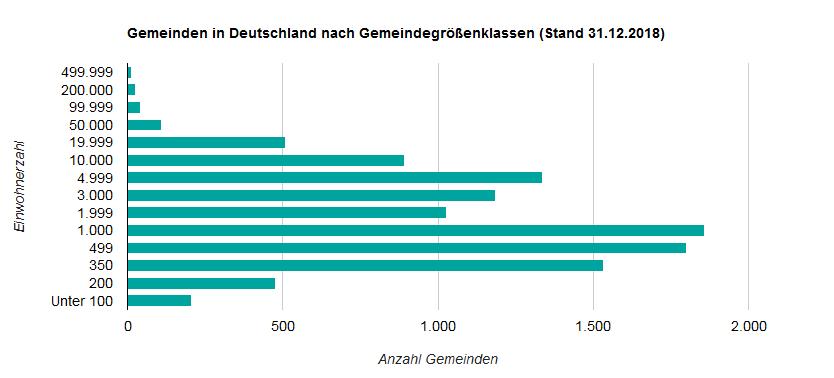 Gemeinden in Deutschland