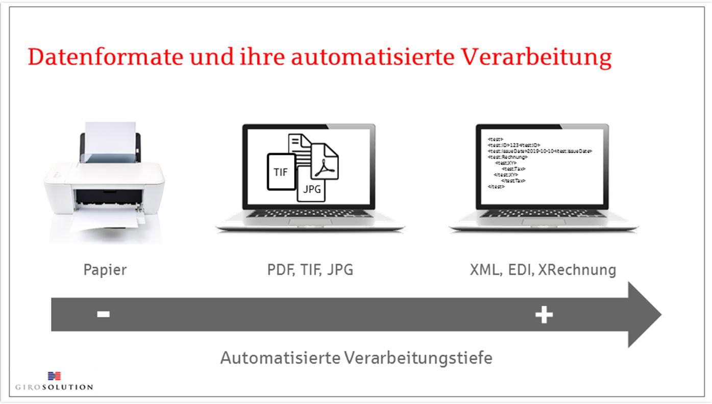 Datenformate und ihre automatisierte Verarbeitung
