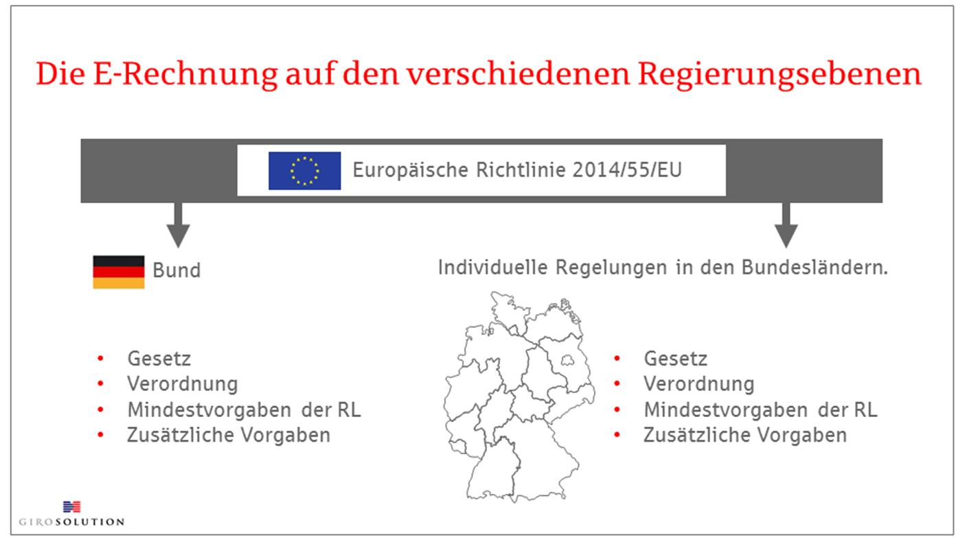 Die E-Rechnung auf verschiedenen Regierungsebenen
