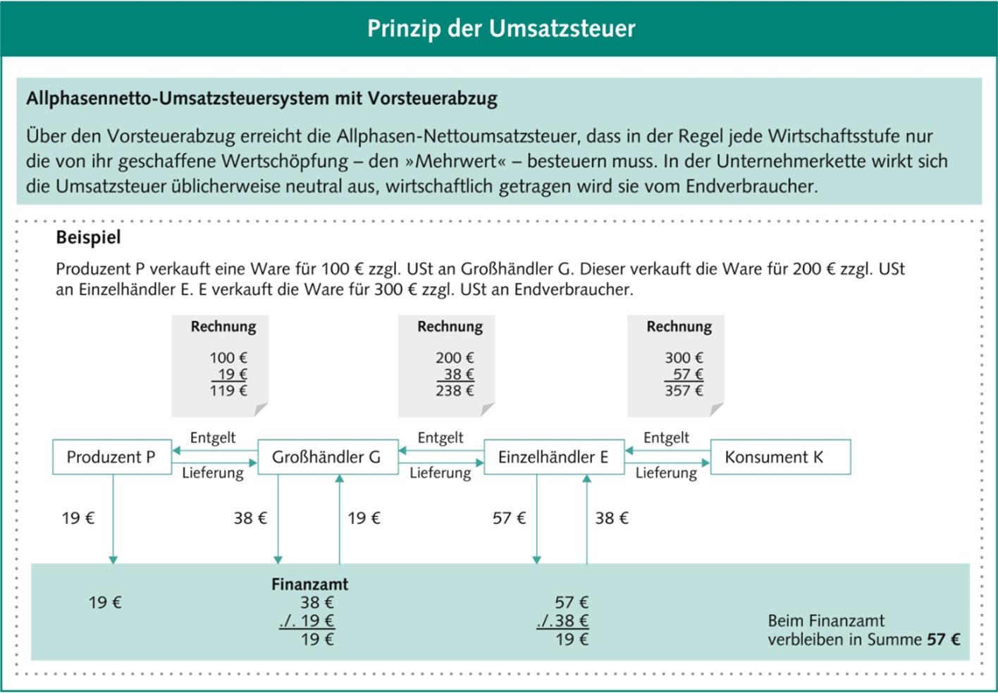 Allphasennetto-Umsatzsteuersystem mit Vorsteuerabzug